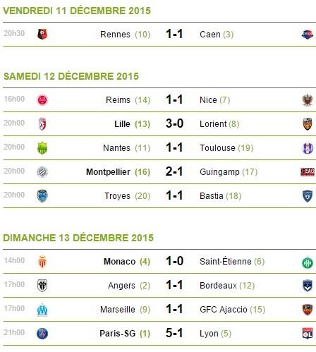 Matchs Méthode Score Exact